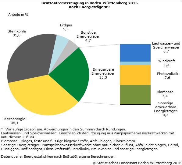 Schaubild 1: Bruttostromerzeugung in Baden-Württemberg 2015 nach Energieträgern